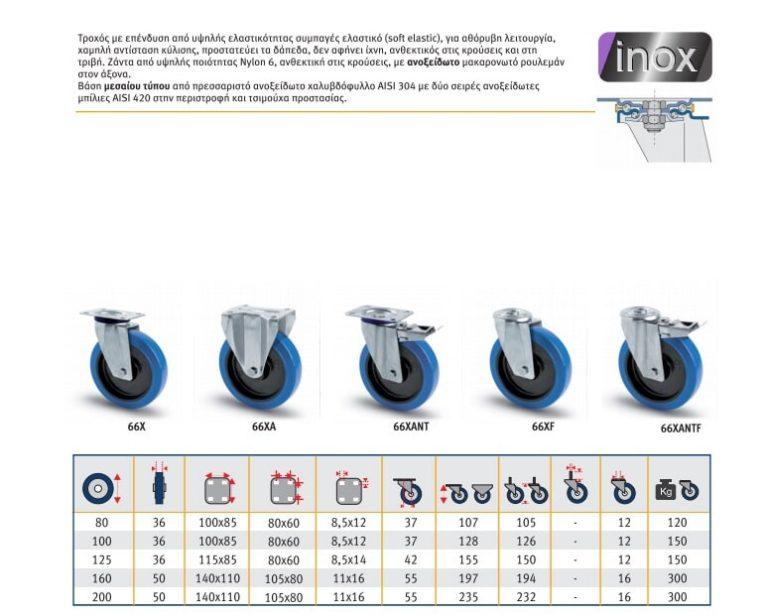 ρόδες Βιομηχανικoύ τύπου Inox